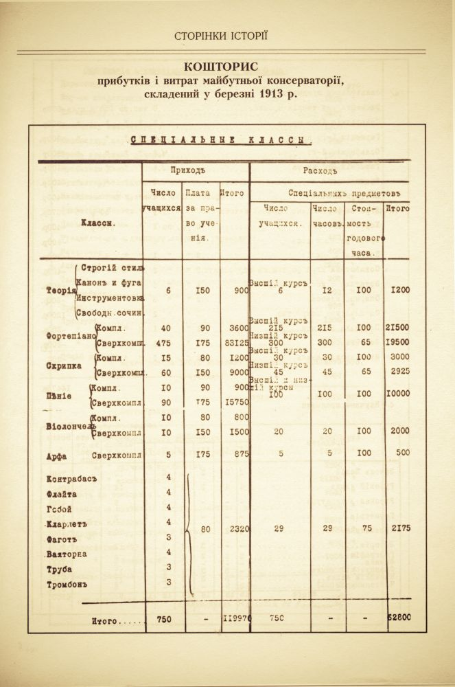 Смета доходов и расходов будущей консерватории, составленная в марте 1913 г.